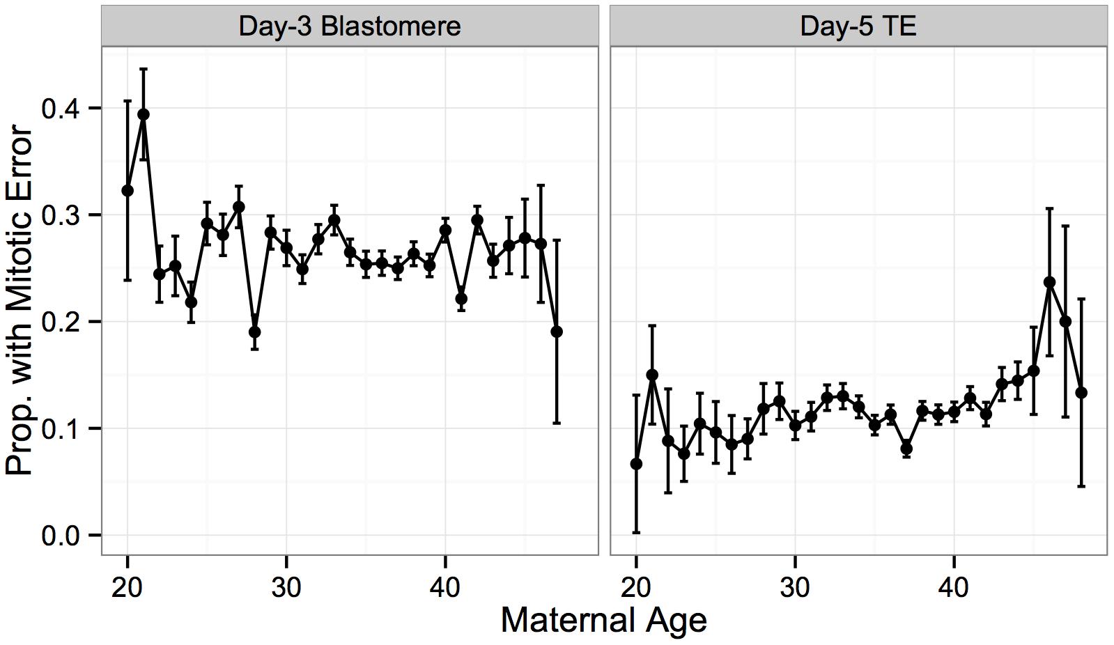 No significant association between putative mitotic error and maternal age.