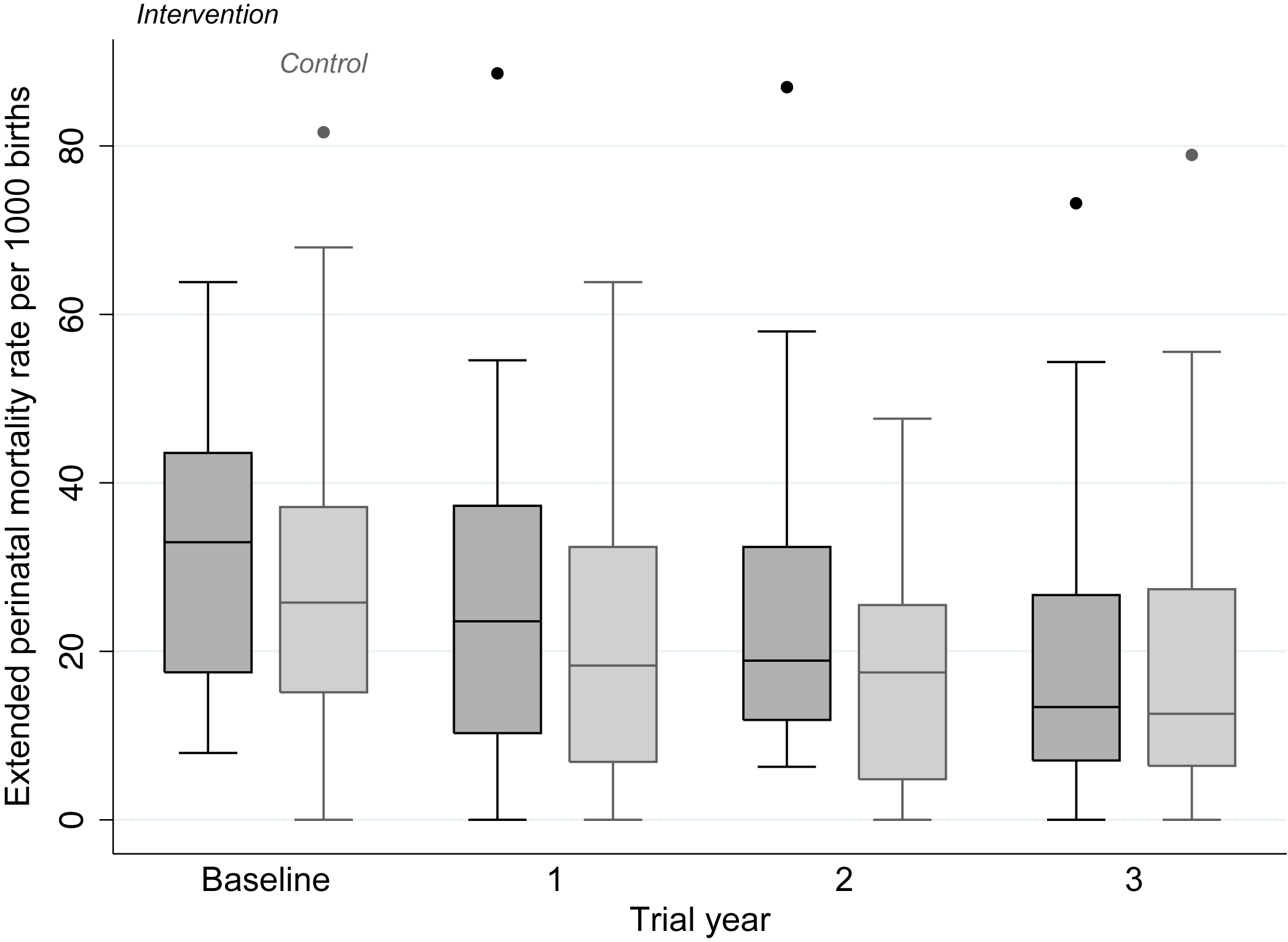 Extended perinatal mortality rate in each allocation group, by trial year.