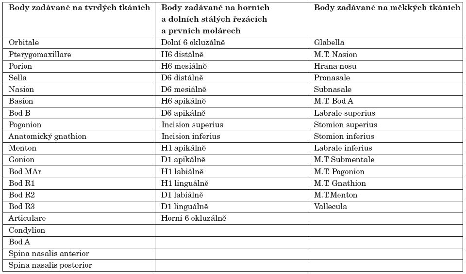 Analyzované body na tvrdých a měkkých tkáních a zubech.