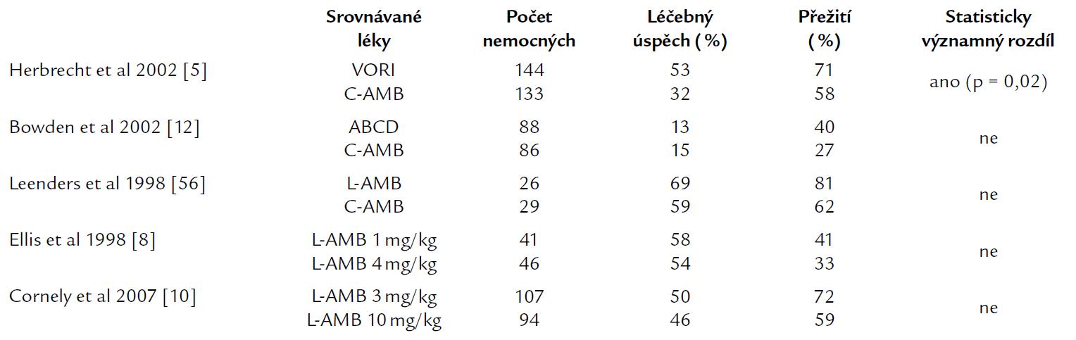 Souhrn randomizovaných studií srovnávajících účinnost jednotlivých antimykotik v iniciální léčbě invazivní aspergilózy.