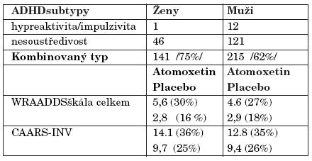 Výsledky studie u kombinovaného typu ADHD.