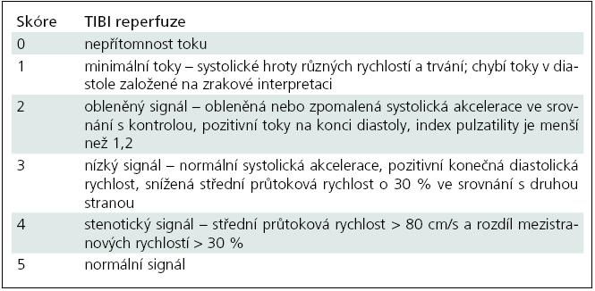 Klasifikace okluze a rekanalizace tepen TIBI (Thrombolysis In Brain Infarction) [80].