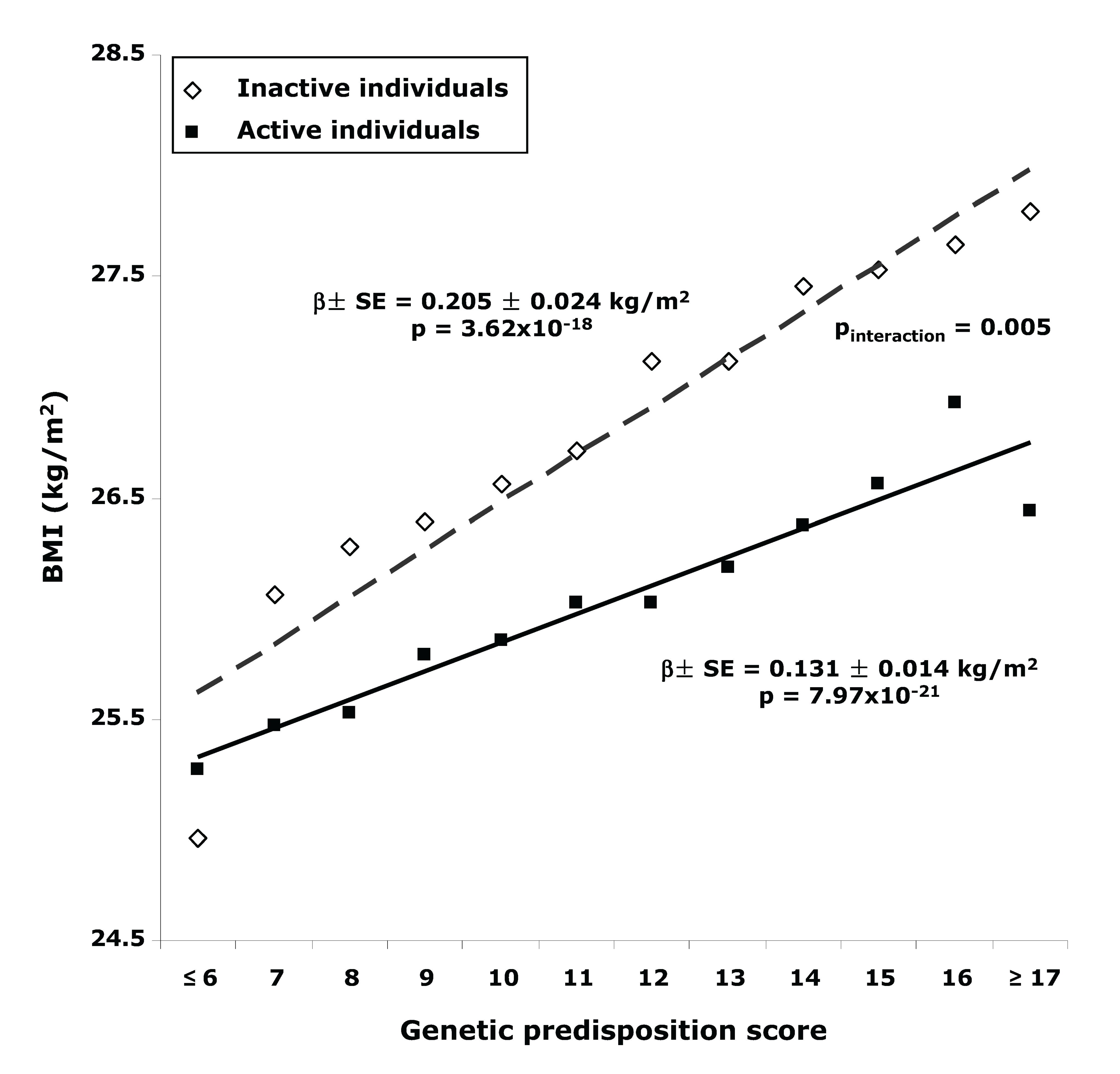 BMI with different genetic predisposition scores in inactive versus active individuals.