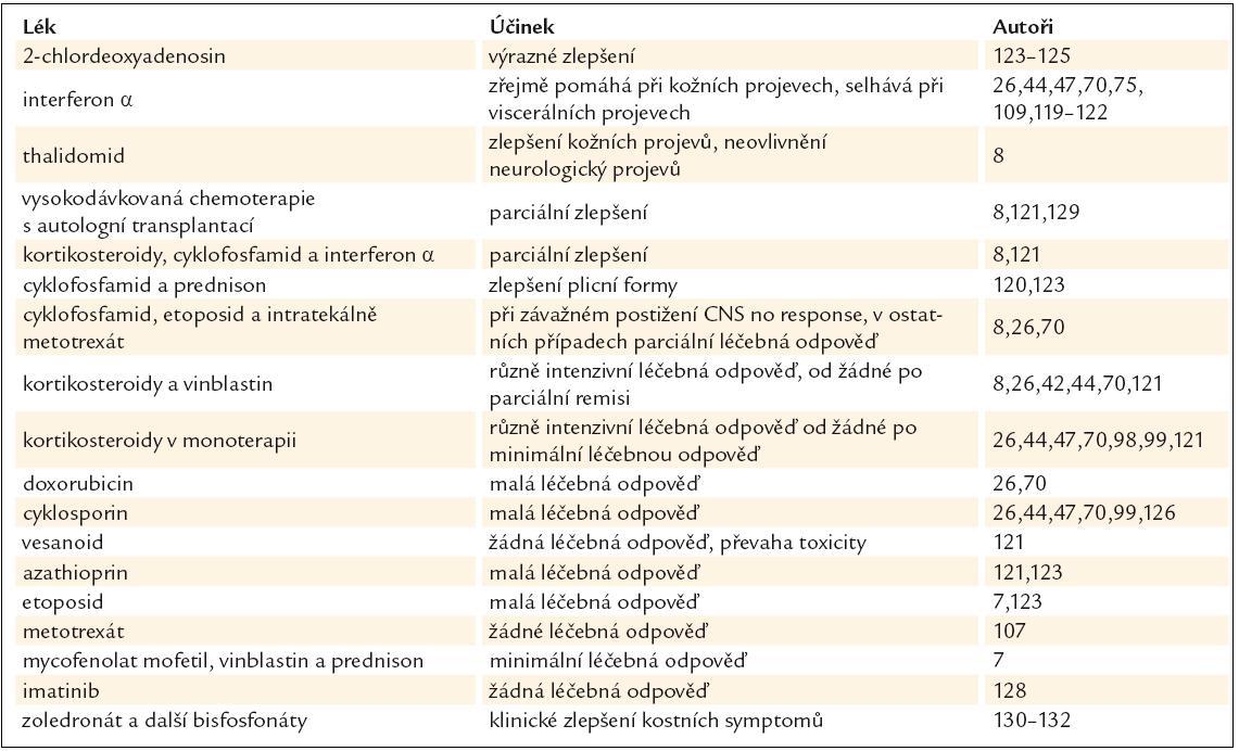 Přehled publikovaných léčebných postupů.
