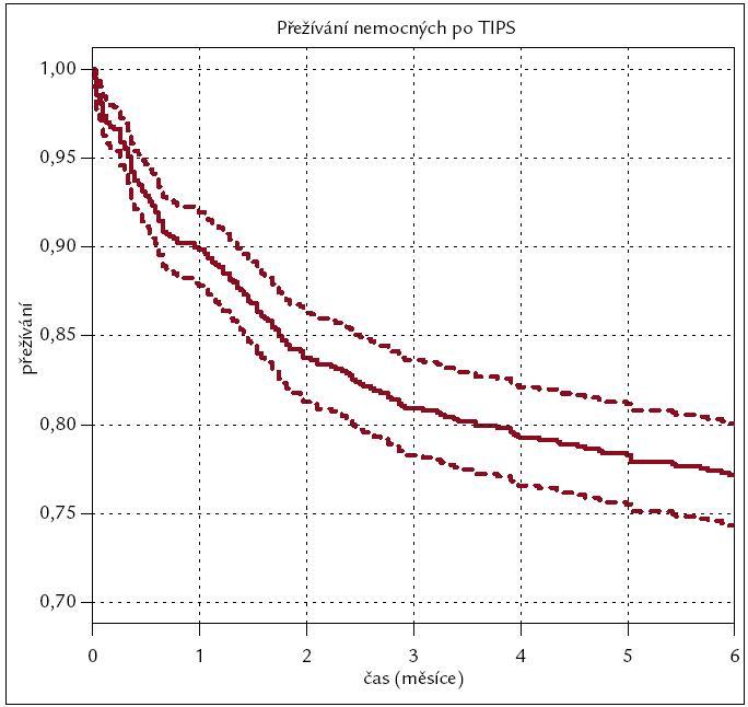Kaplan-Meierova křivka přežívání nemocných po výkonu – 6 měsíců.