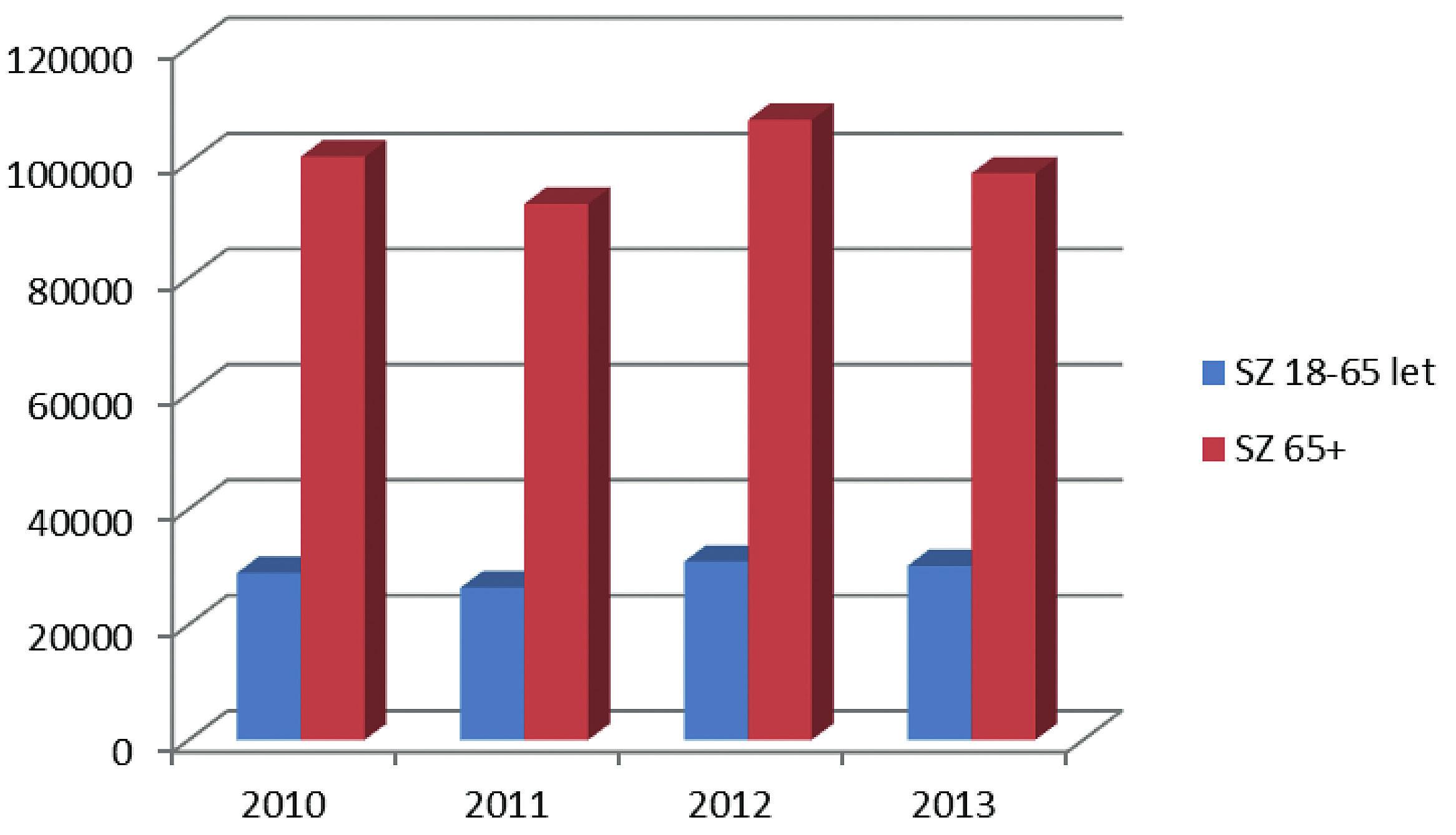 Srovnání počtu příjemců příspěvků na péči (resp. přiznaný stupeň závislosti – SZ) podle věku – kategorie 18–65 let a nad 65 let