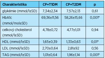 Koncentrace glukózy v krvi (glykémie), glykovaného hemoglobinu a lipidů u pacientů s CP+T1DM a CP+T2DM