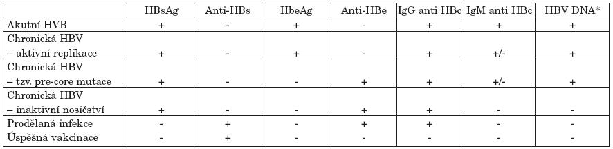 Typické sérologické a molekulárně genetické nálezy jednotlivých stadií přirozeného vývoje infekce HBV.