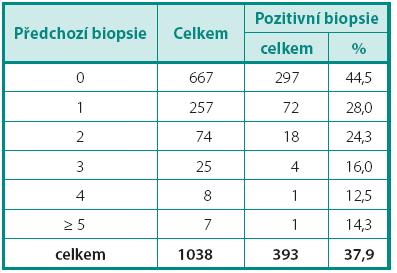 Záchyt karcinomu prostaty ve standardních biopsiích v období říjen 2008 až září 2011 Table 1. Prostate cancer detection in 8-12 cores prostate biopsy in the period 10/2008-09/2011