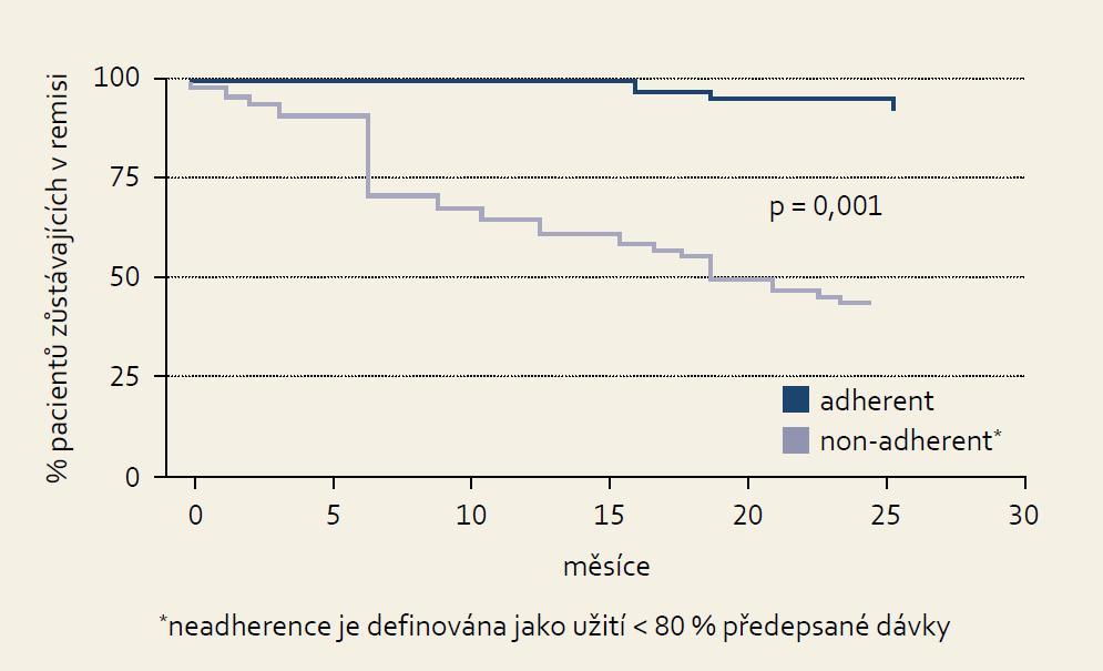 Neadherence k léčbě zvyšuje riziko relapsu u pacientů v klidové fázi ulcerózní kolitidy, Kane et al 2003 [7]. Graph 1. Medication nonadherence increases the risk of relapse in patients with quiescent ulcerative colitis. Kane et al 2003 [7].