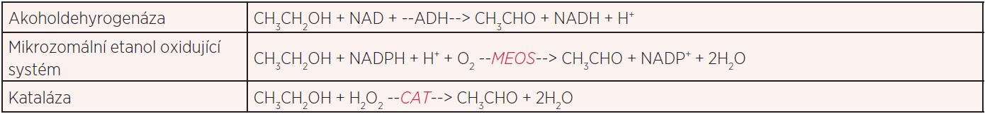 Oxidační cesty metabolismu etanolu