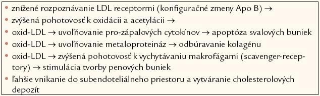Malé denzné LDL sú viac aterogénne pre [10,11].