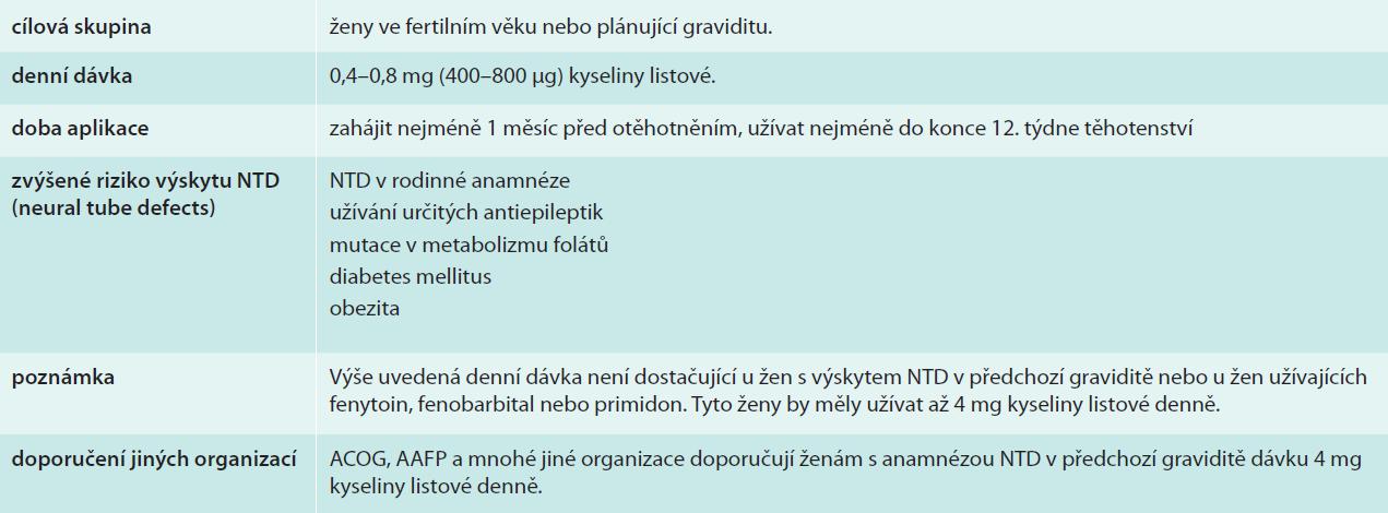 Kyselina listová a gravidita – doporučení ČGPS ČLS JEP