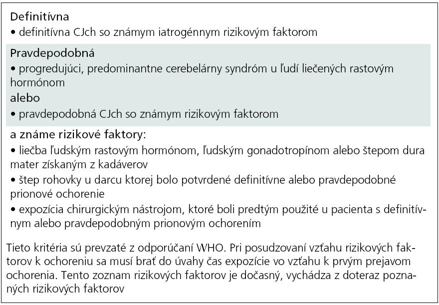 Diagnostické kritériá pre iatrogénnu Creutzfeldtovu-Jakobovu chorobu – definitívna, pravdepodobná [17,25].