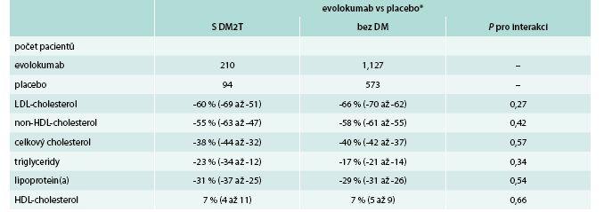 Metaanalýza účinnosti evolokumabu u diabetiků 2. typu evolokumab