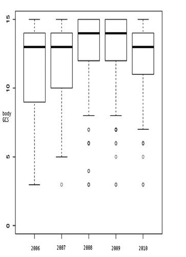 Glasgow Comma Scale u alkoholových intoxikací. Krabice obsahují 50 % naměřených hodnot  Silná čára v krabici – medián