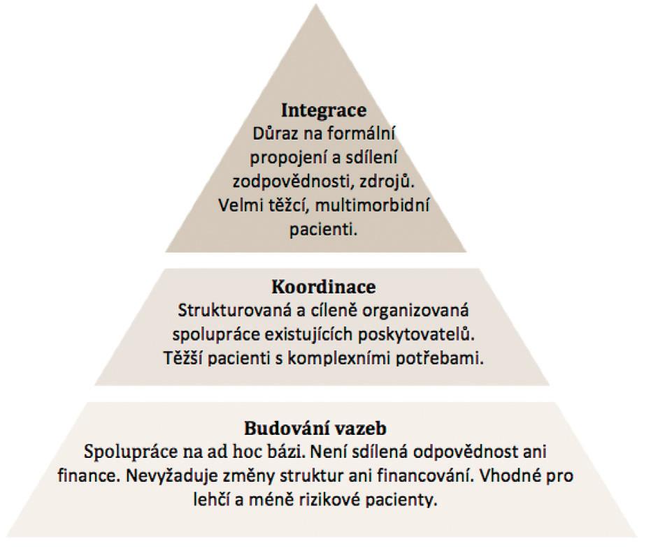 Stupně integrace podle intenzity spolupráce a sdílené odpovědnosti