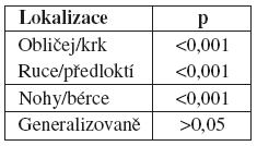 tabulka 4b: Statistické hodnocení (binomický test)