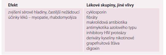 Nejčastější lékové interakce statinů.