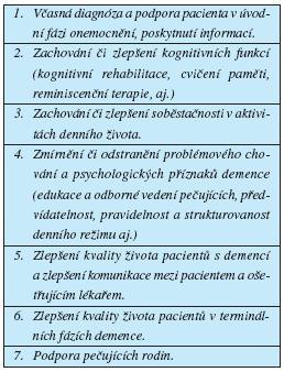 Nefarmakologické přístupy podle I. Holmerové (2005)
