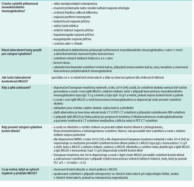 Základní vyšetření pro všechny nemocné s MGUS a doplňující vyšetření pro nemocné se zvýšeným rizikem transformace.