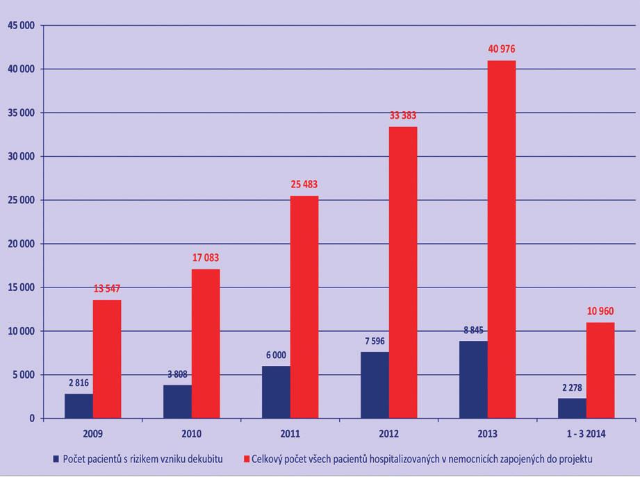 Počet pacientů s rizikem vzniku dekubitu ze všech pacientů na pracovišti
