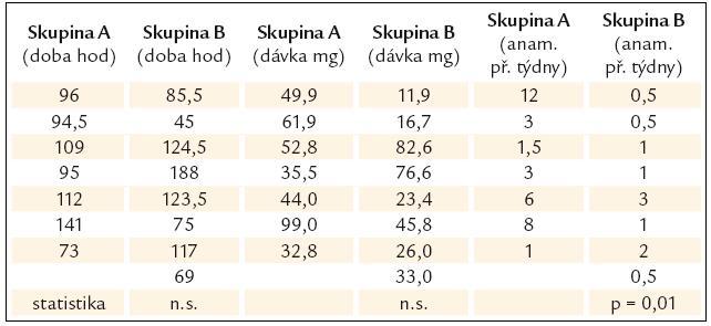 Porovnání skupin neúspěšné (skupina A) a úspěšné (skupina B) fibrinolýzy.