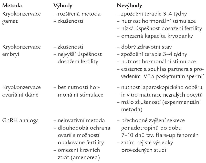 Přehled jednotlivých metod ochrany reprodukčních funkcí u žen podstupujících cytotoxickou léčbu.
