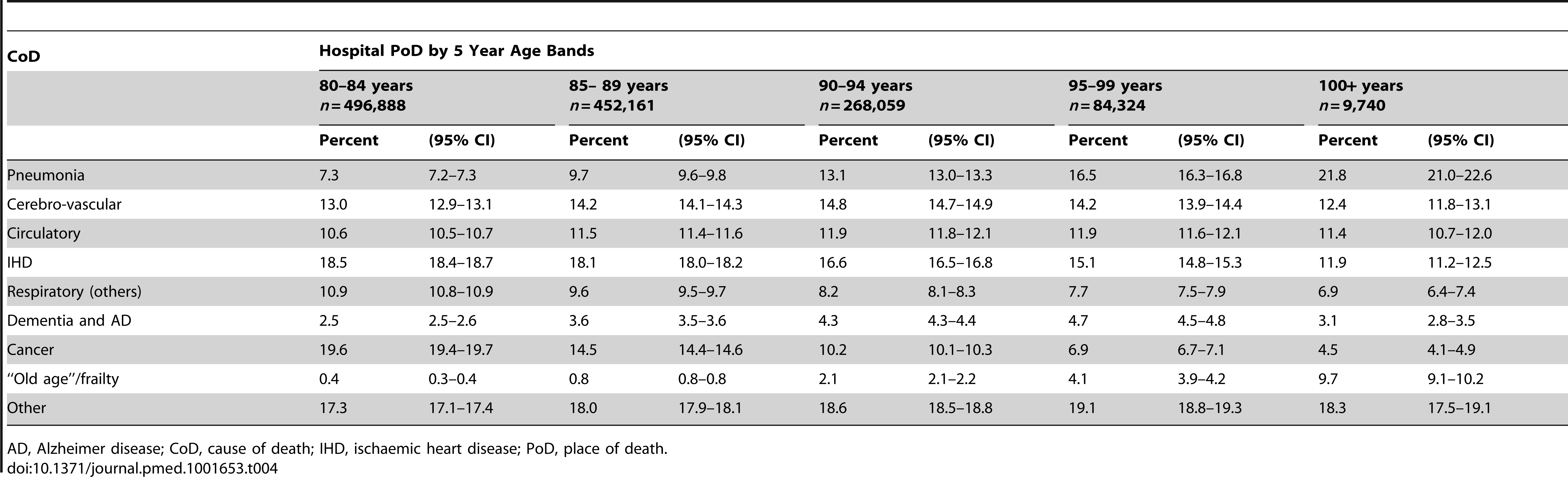 Cause of death by age bands and hospital as place of death.