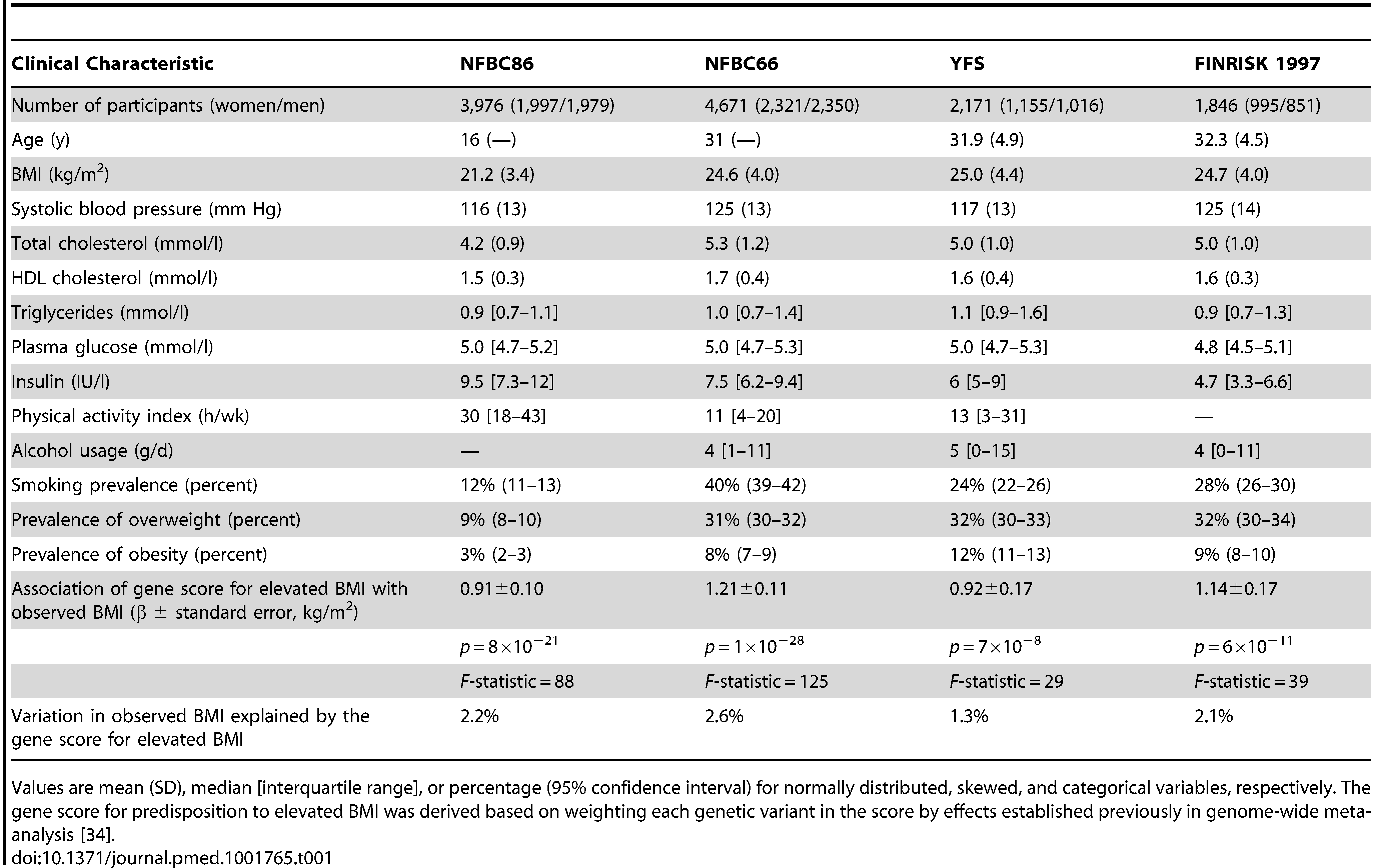 Characteristics of the study populations.