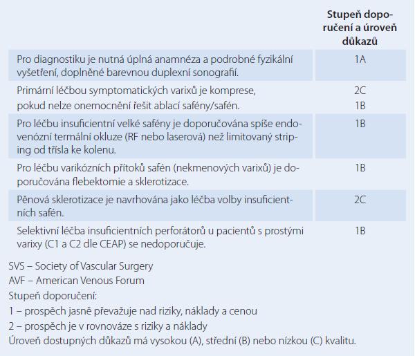 Doporučení pro diagnostiku a léčbu časných stadií chronického žilního onemocnění (podle SVS a AVF, 2011) [3].