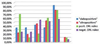 Výskyt opakovaných pridružených ochorení v závislosti od výsledku Peptestu a ORL vyšetrenia u detských pacientov s extraezofágovým refluxom.