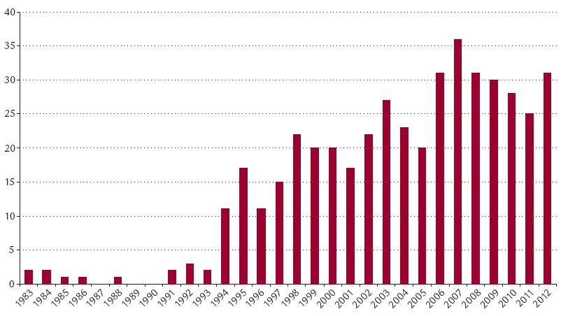 Počty transplantací jater v CKTCH Brno v letech 1983–2012 (n = 451).