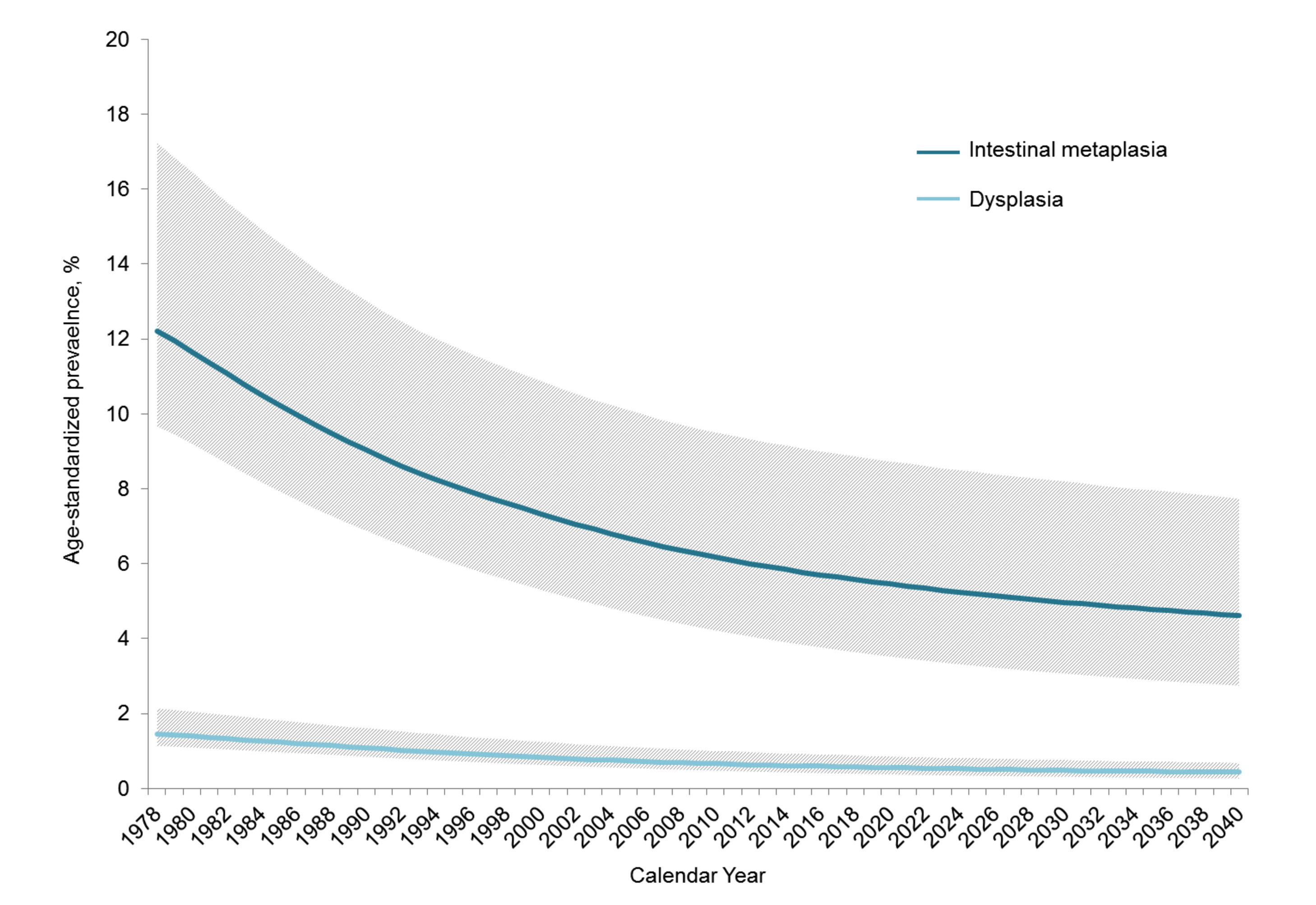 Age-standardized prevalence of precancerous lesions between 1978 and 2040.