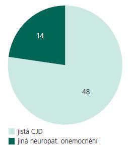 Soubor neuropatologicky verifikovaných pacientů. 77,4 % neuropatologicky vyšetřených případů bylo diagnostikováno jako jistá CJN, ve 14 případech byla diagnóza jisté CJN zamítnuta a bylo nalezeno jiné onemocnění.