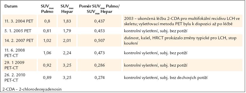 Vývoj plicní aktivity při PET-CT vyšetření u 2. pacienta, nar. 1972.