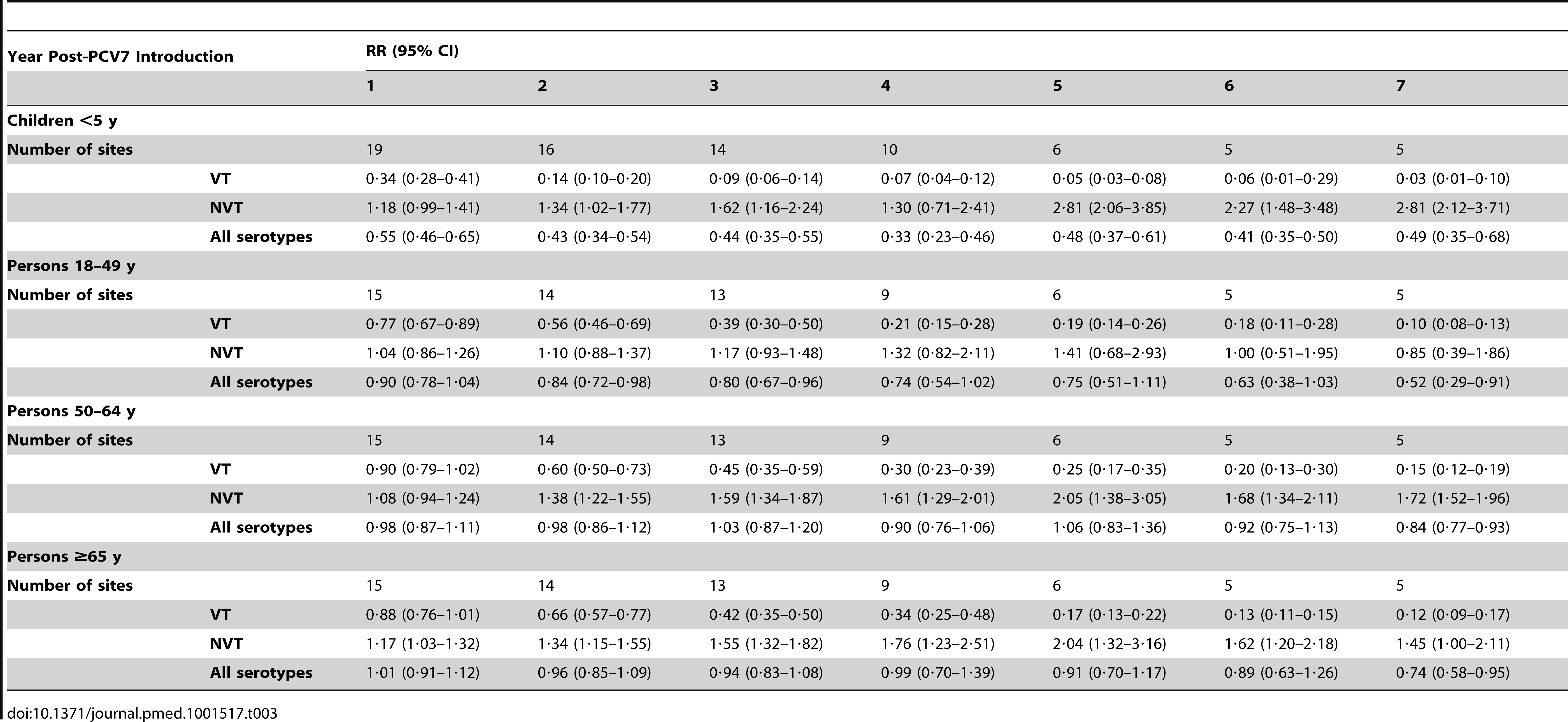 Invasive pneumococcal disease summary rate ratios from random effects meta-analysis, comparing observed over expected rates, by age, serotype group, and post-PCV7 introduction year for all sites.