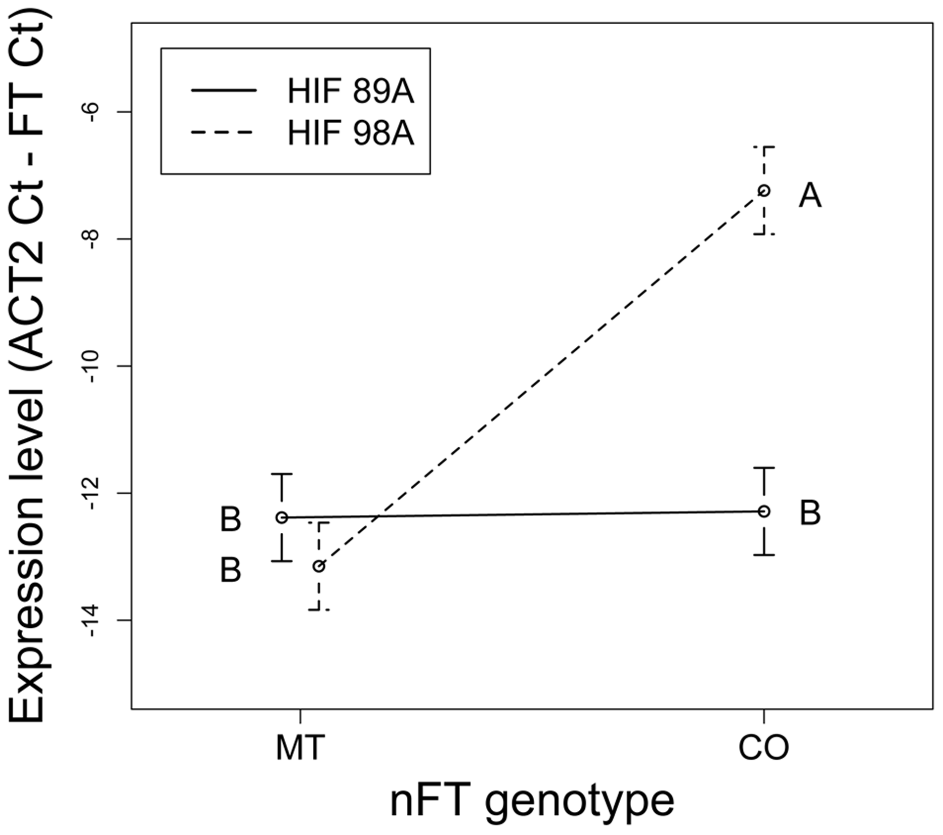 Reaction norms showing the <i>nFT</i> by genomic background epistatic effects for expression level of the <i>FT</i> transcript.