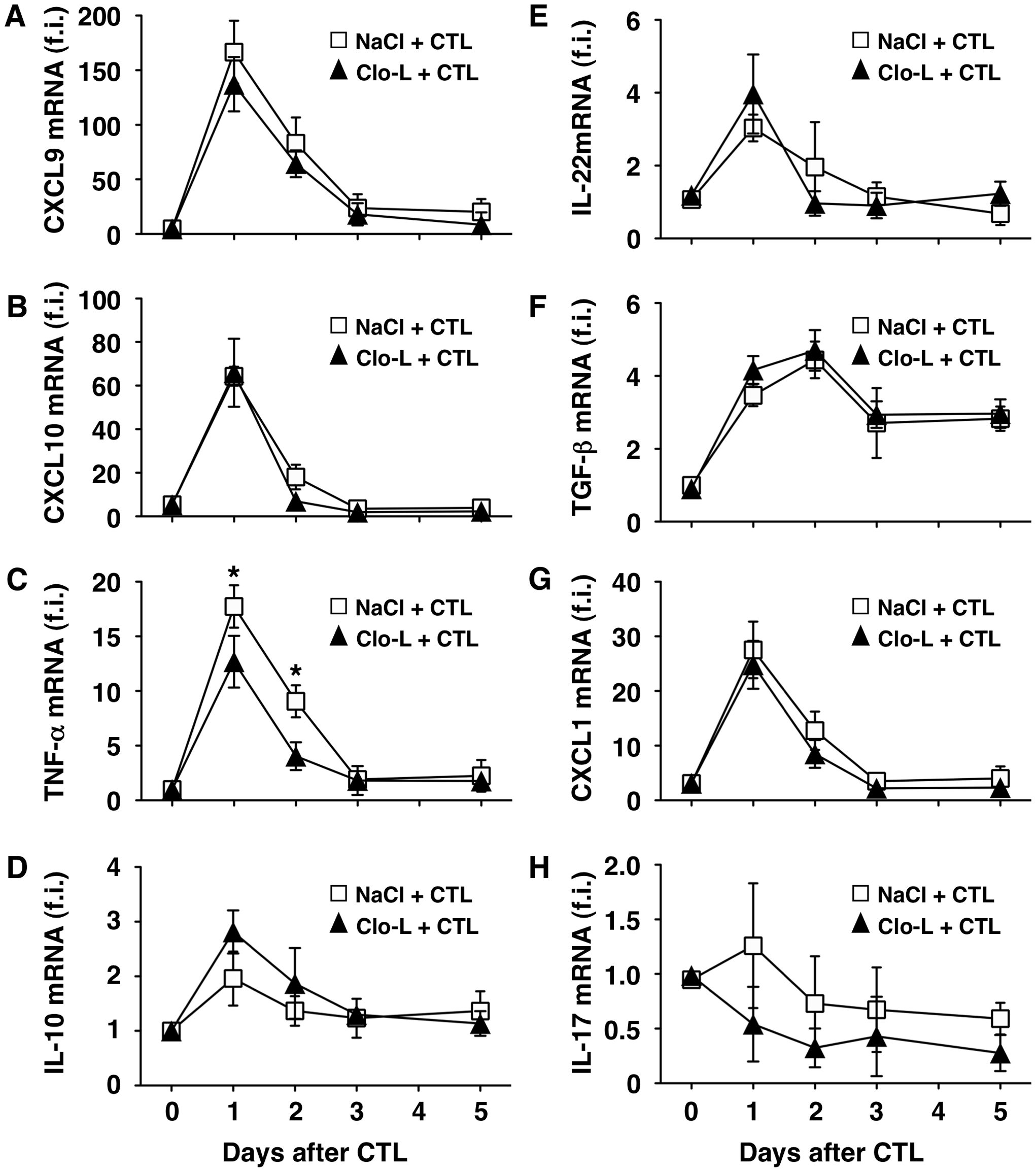 Clo-L treatment does not affect the hepatic gene expression of CXCL9, CXCL10, IL-10, IL-22, TGF-β, CXCL1 or IL-17 but reduces that of TNF-α.