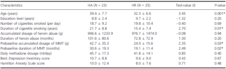 Demographic and clinical characteristics of 48 subjects (mean ± SD).