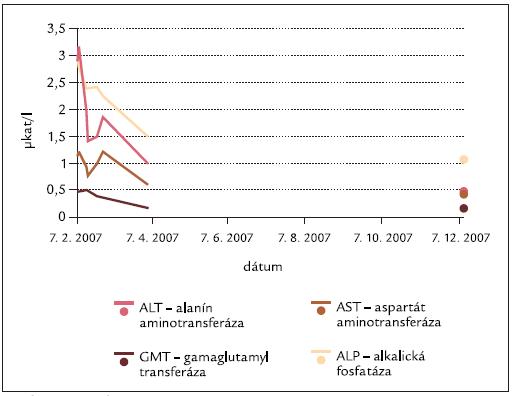 Dynamika AST, ALT, ALP, GMT v čase.