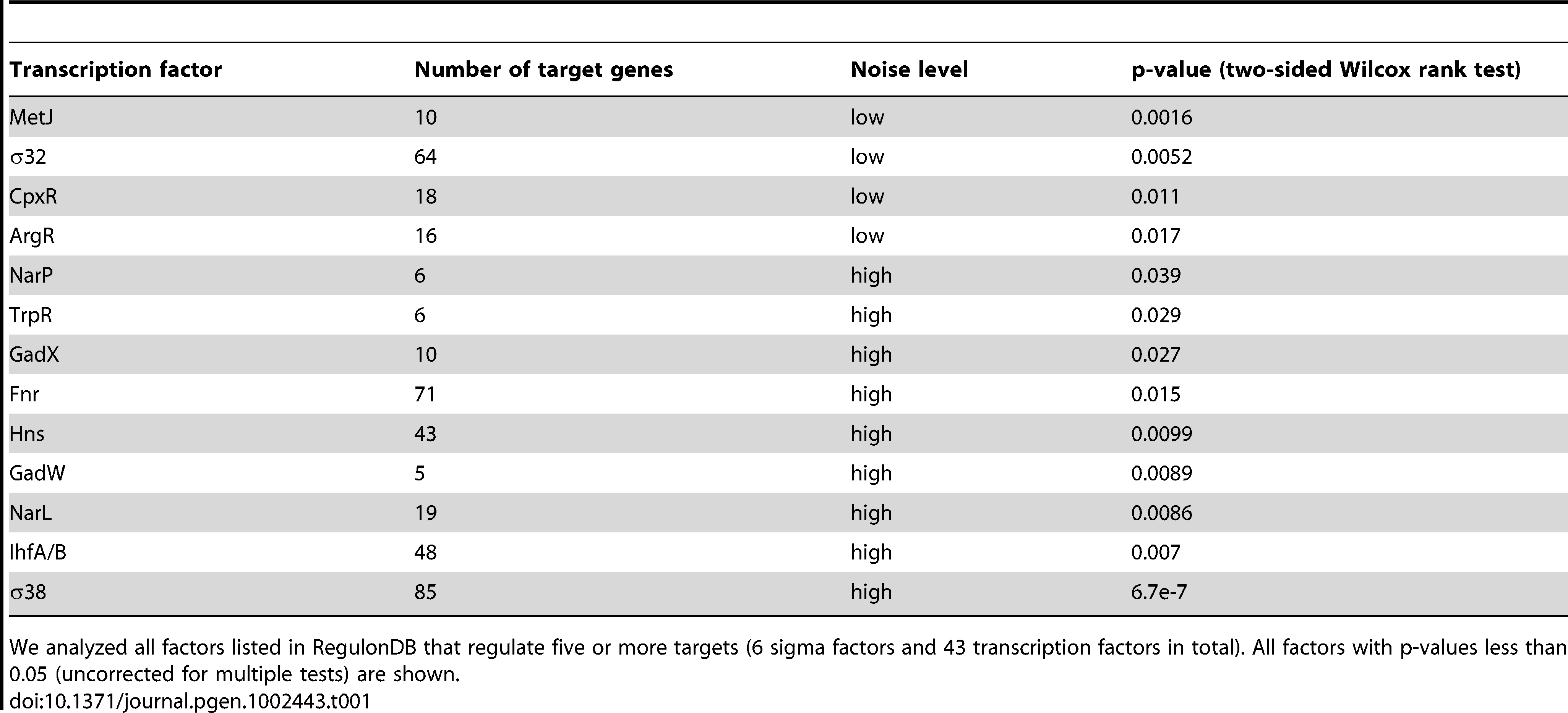 Sigma factors and transcription factors associated with genes exhibiting low or high levels of expression noise.