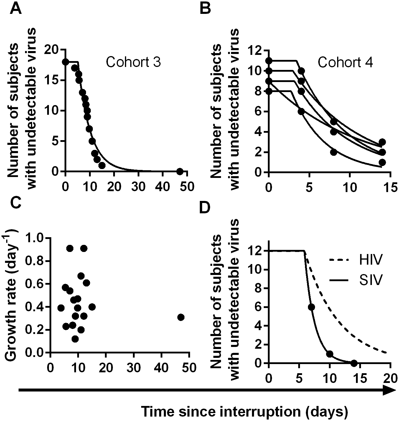 Time-to-detection of virus in cohorts 3 and 4.