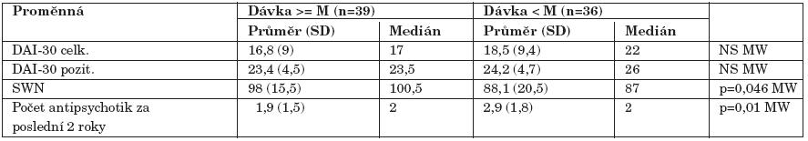 Srovnání vztahu k léčbě a subjektivní spokojenosti ve skupinách rozdělených podle mediánu (M) celkové denní dávky (250 mg chlorpromazinového ekvivalentu) antipsychotik.