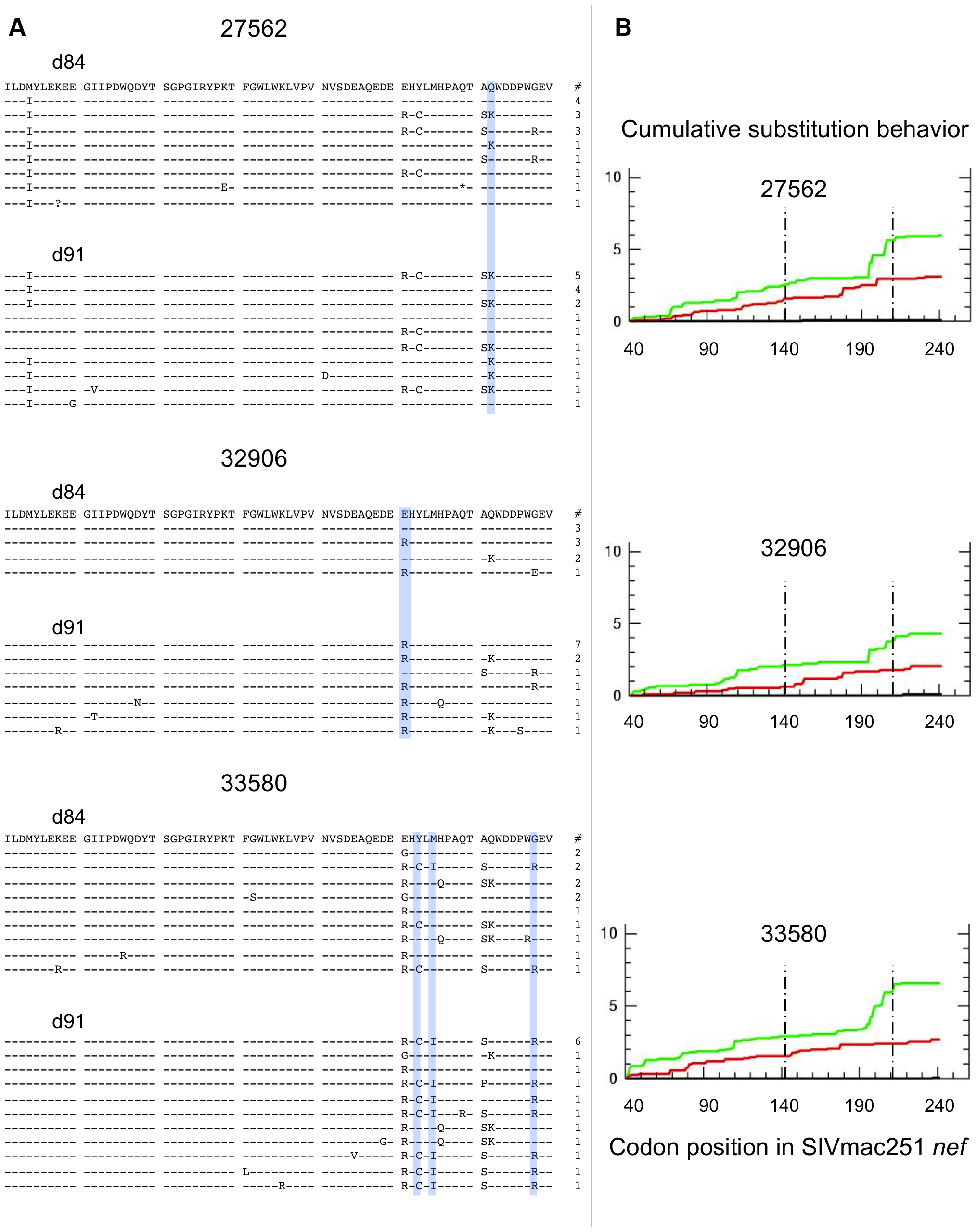 SIV <i>nef</i> evolution in CD8-depleted animals.