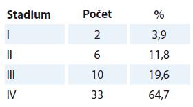 Stadia dle pTNM klasifikace.