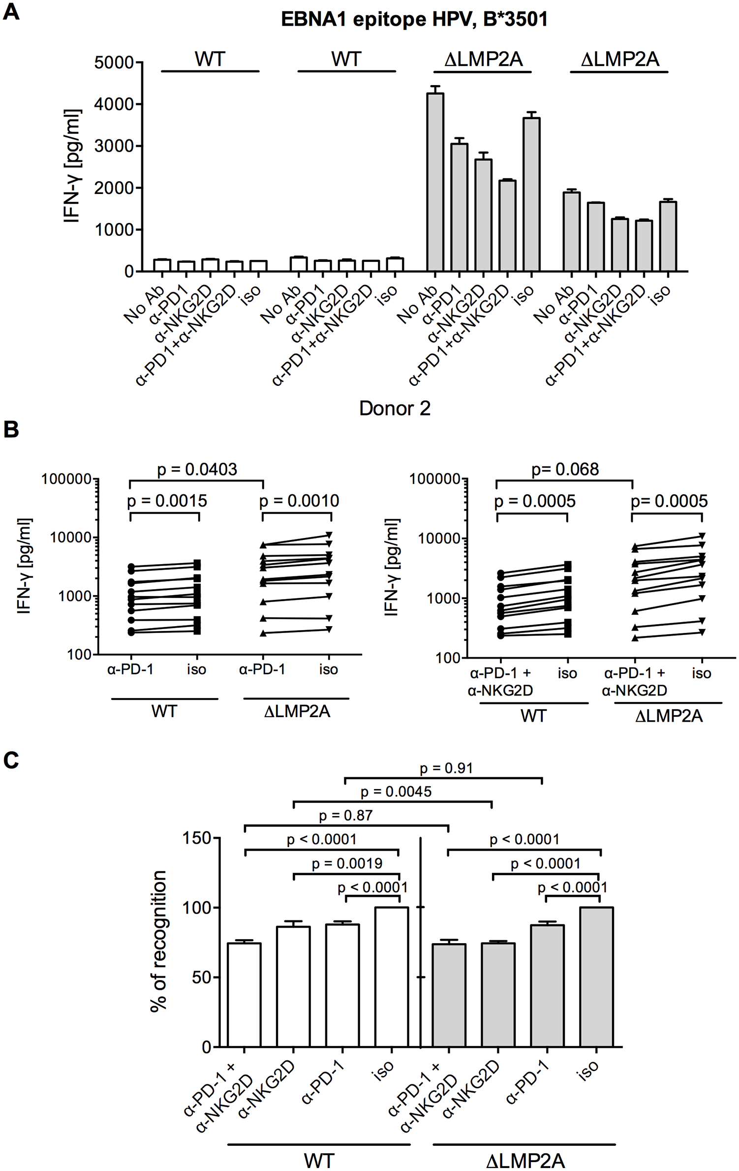 Effect of PD-1 blocking on CD8+ T cell recognition of LCLs with or without LMP2A.
