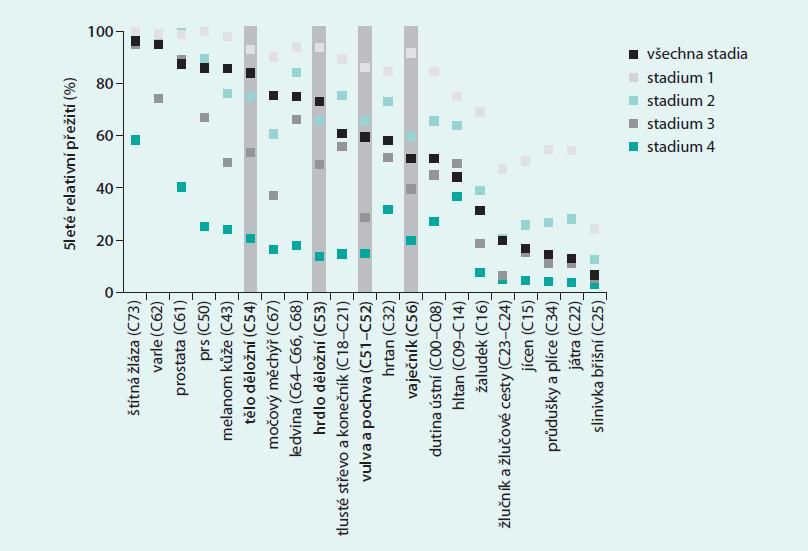 Přežití pacientů se zhoubnými novotvary podle klinických stadií (období 2005–2009)