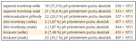 Výskyt 107 trombotických a krvácivých projevů v souboru 672 pacientů českého registru [13].