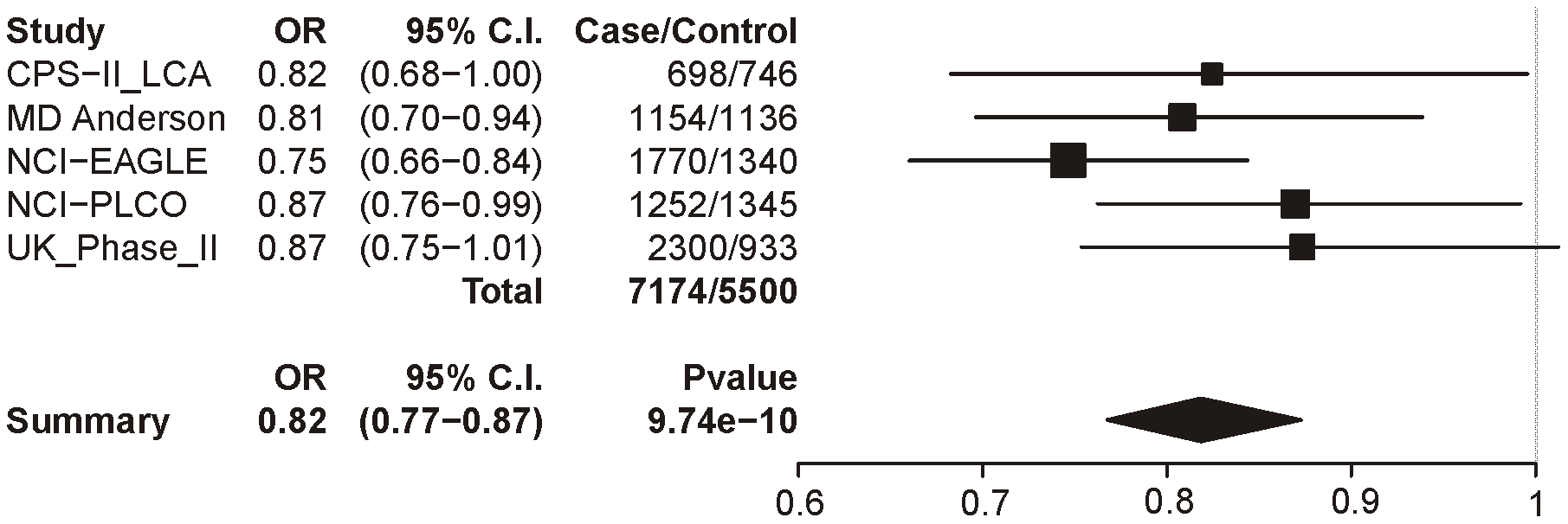 Forest plot for lung cancer at locus 2 (tagging rs578776).